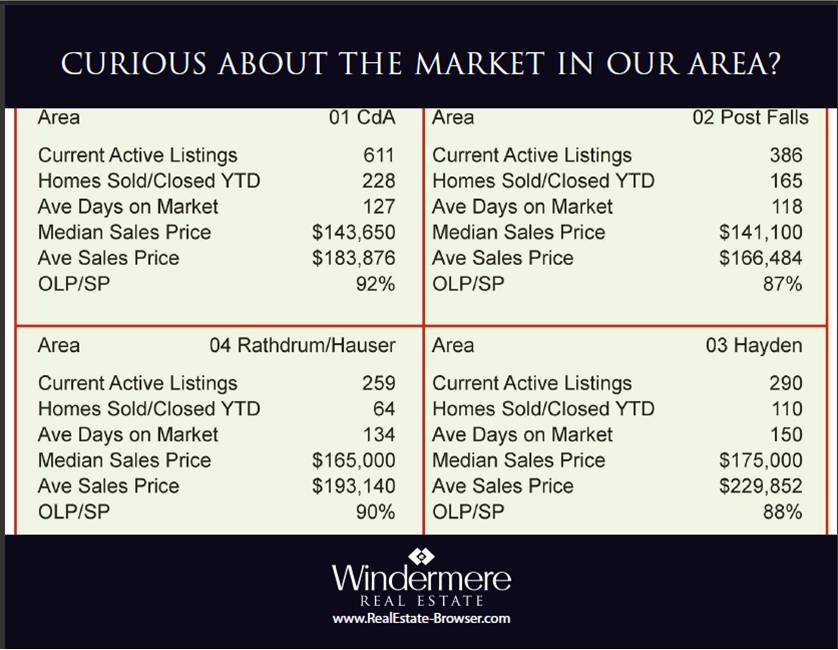 Coeur d'Alene Market Review 2011 YTD Stats