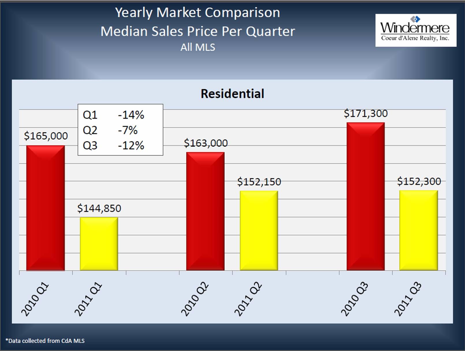 Yearly Market Comparison  Median Sales Price Per Quarter